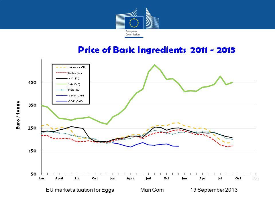 EU market situation for Eggs Man Com 19 September 2013 EU Exports of Eggs: Trade Figures (Comext – tonnes egg equiv.) not incl.