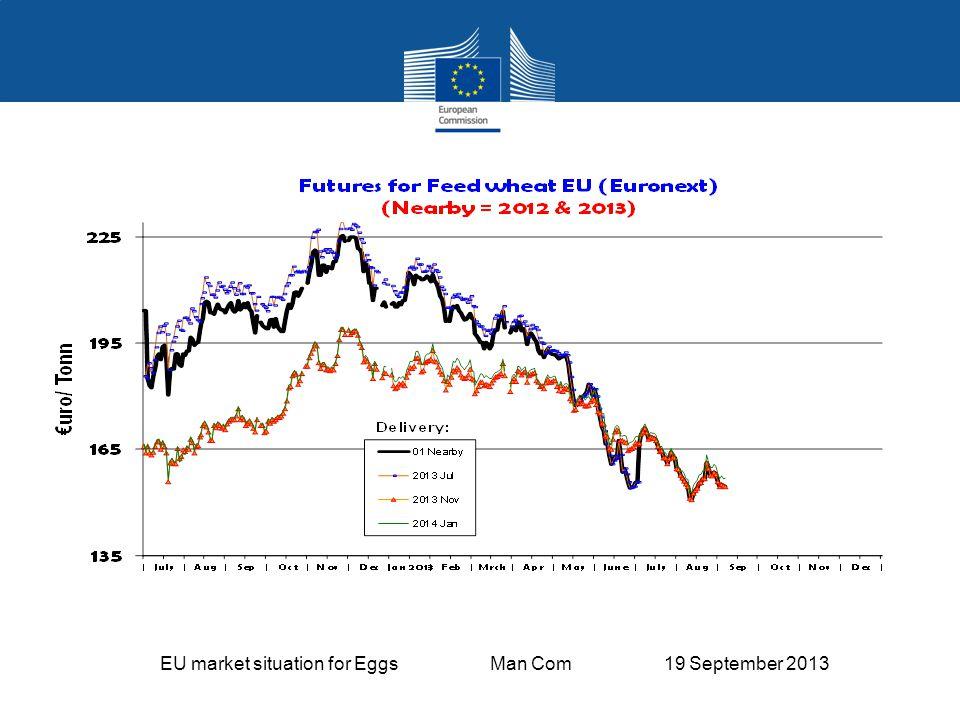 EU market situation for Eggs Man Com 19 September 2013 EU Egg Trade Balance (not including Hatching eggs)