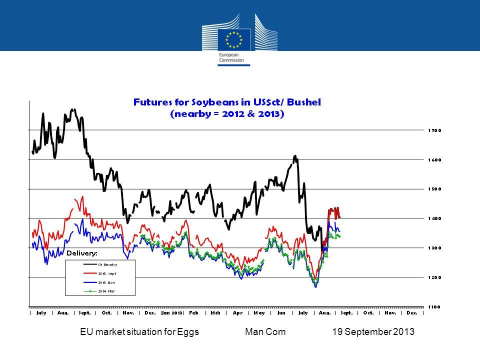 EU market situation for Eggs Man Com 19 September 2013