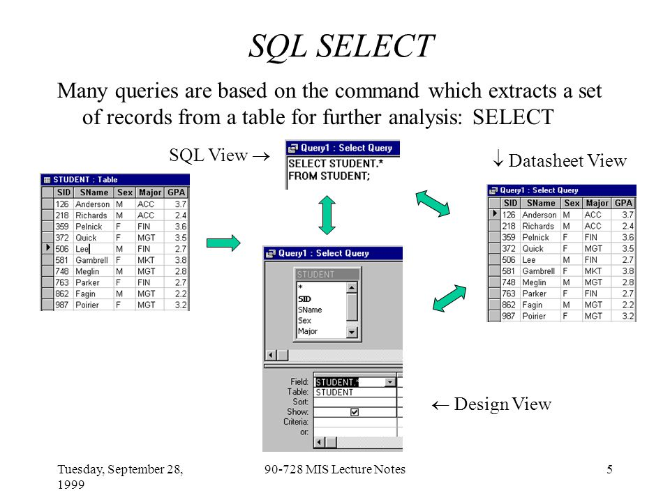 Tuesday, September 28, 1999 90-728 MIS Lecture Notes16 Parameter Queries Parameter Queries: Select records that match a user-defined criterion based on a particular field.
