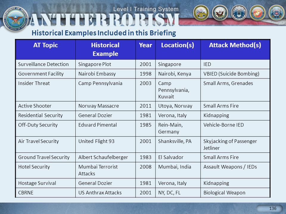 Historical Examples Included in this Briefing AT TopicHistorical Example YearLocation(s)Attack Method(s) Surveillance DetectionSingapore Plot2001SingaporeIED Government FacilityNairobi Embassy1998Nairobi, KenyaVBIED (Suicide Bombing) Insider ThreatCamp Pennsylvania2003Camp Pennsylvania, Kuwait Small Arms, Grenades Active ShooterNorway Massacre2011Utoya, NorwaySmall Arms Fire Residential SecurityGeneral Dozier1981Verona, ItalyKidnapping Off-Duty SecurityEdward Pimental1985Rein-Main, Germany Vehicle-Borne IED Air Travel SecurityUnited Flight 932001Shanksville, PASkyjacking of Passenger Jetliner Ground Travel SecurityAlbert Schaufelberger1983El SalvadorSmall Arms Fire Hotel SecurityMumbai Terrorist Attacks 2008Mumbai, IndiaAssault Weapons / IEDs Hostage SurvivalGeneral Dozier1981Verona, ItalyKidnapping CBRNEUS Anthrax Attacks2001NY, DC, FLBiological Weapon 136
