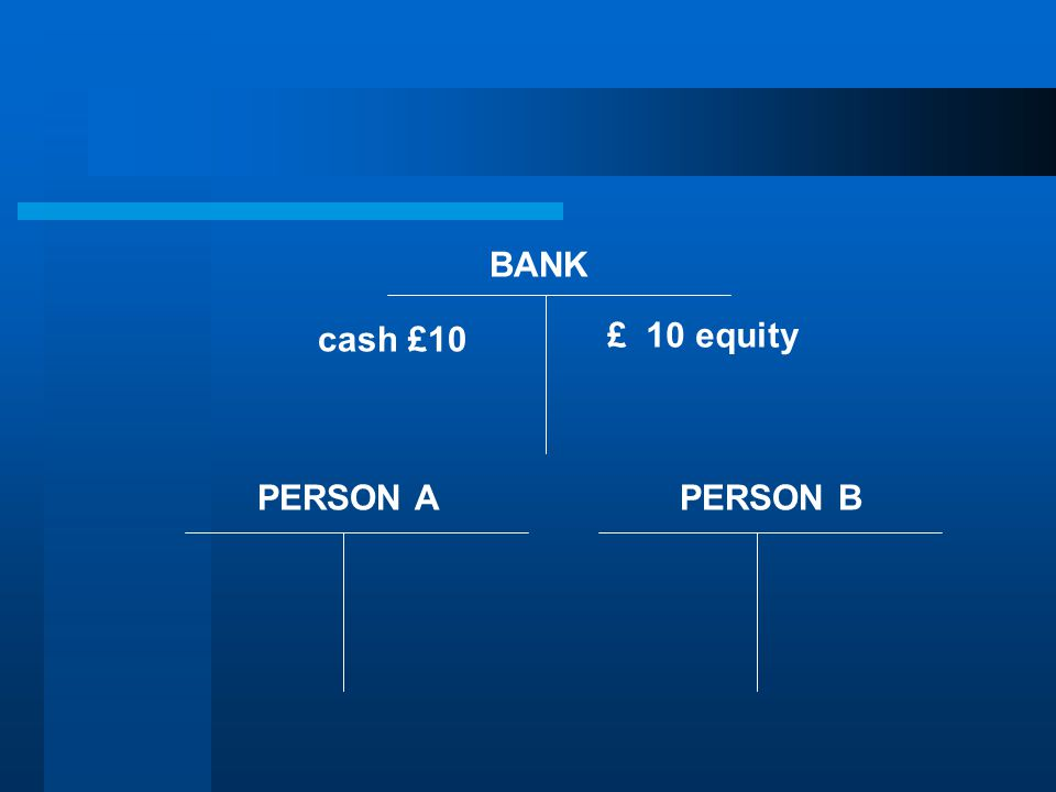 BANK PERSON APERSON B cash £10 £ 10 equity