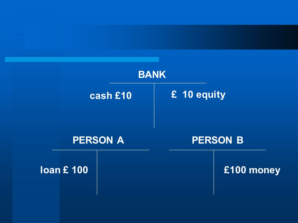 BANK PERSON APERSON B £100 money cash £10 loan £ 100 £ 10 equity