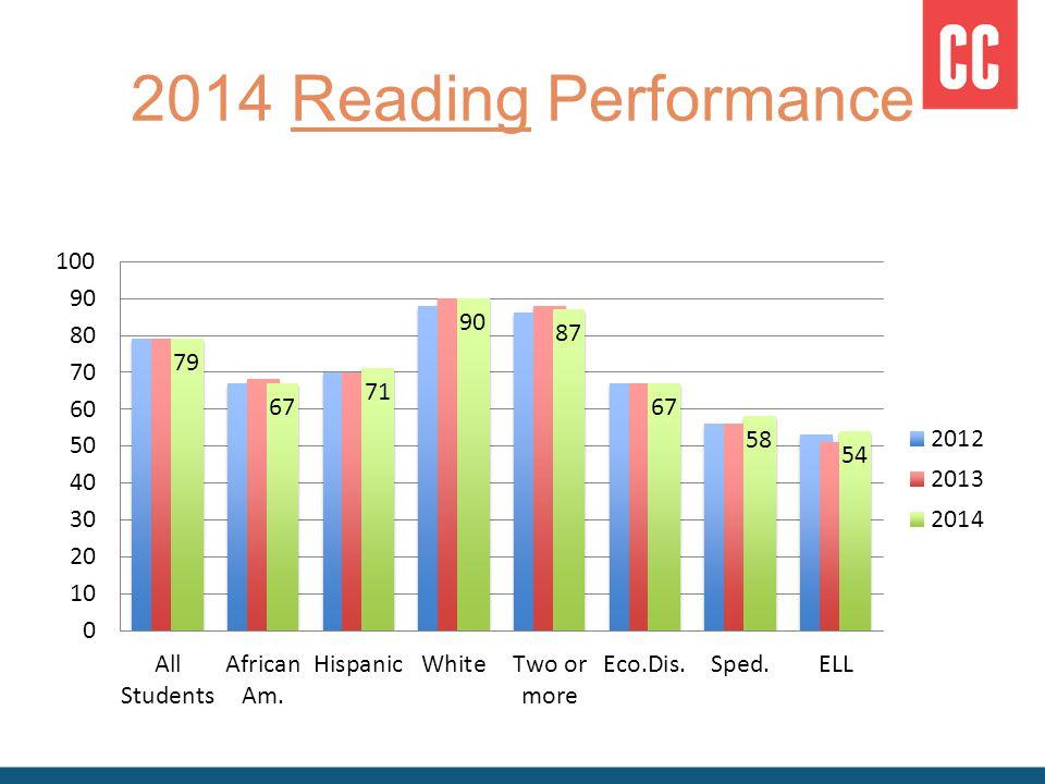 2014 Reading Performance