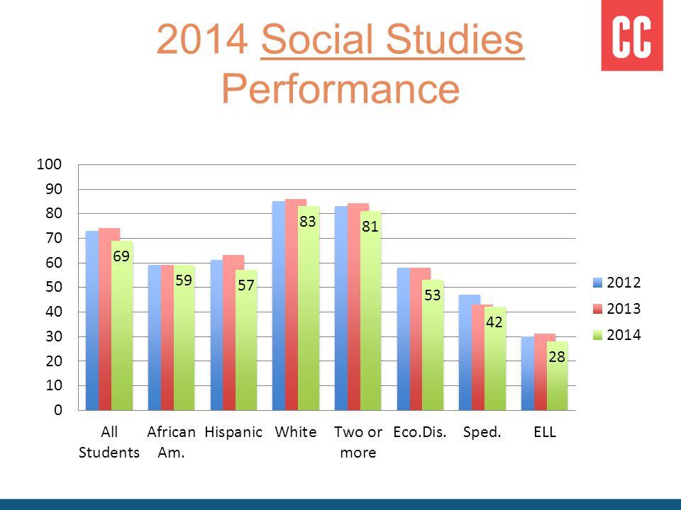 2014 Social Studies Performance