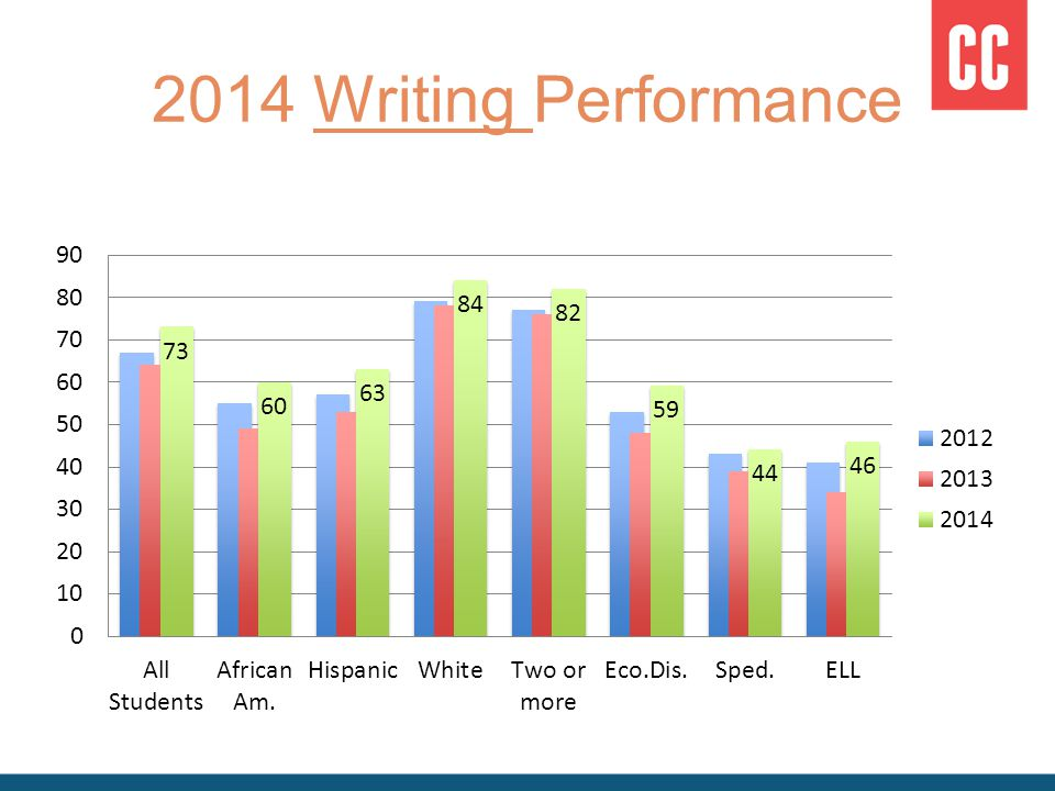 2014 Writing Performance