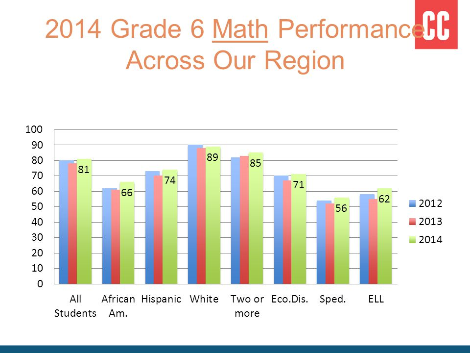 2014 Grade 6 Math Performance Across Our Region