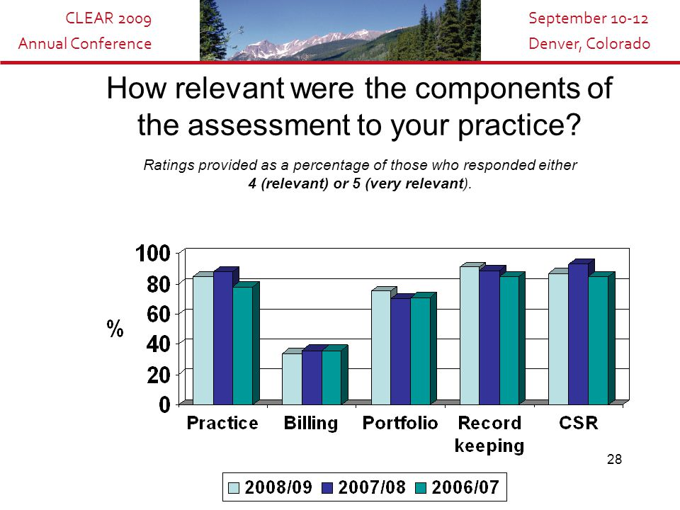 CLEAR 2009 Annual Conference September 10-12 Denver, Colorado 28 How relevant were the components of the assessment to your practice? Ratings provided