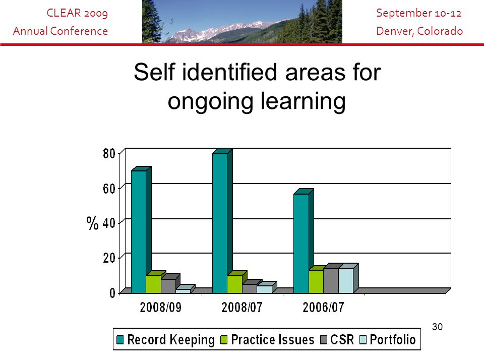 CLEAR 2009 Annual Conference September 10-12 Denver, Colorado 30 Self identified areas for ongoing learning