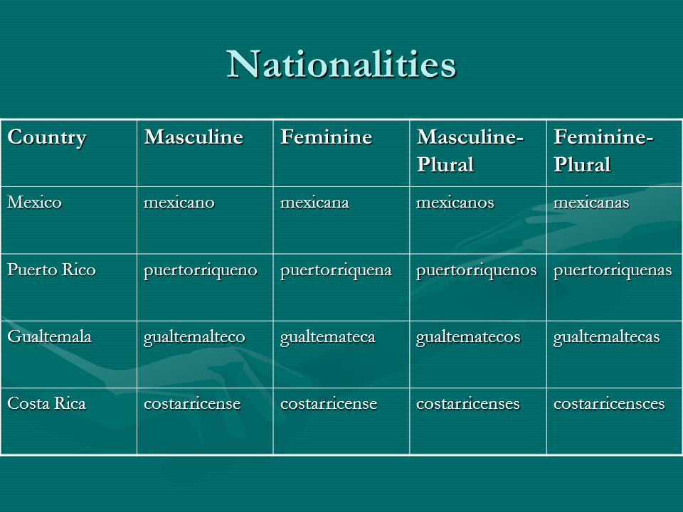 Nationalities CountryMasculineFeminine Masculine- Plural Feminine- Plural Mexicomexicanomexicanamexicanosmexicanas Puerto Rico puertorriquenopuertorriquenapuertorriquenospuertorriquenas Gualtemalagualtemaltecogualtematecagualtematecosgualtemaltecas Costa Rica costarricensecostarricensecostarricensescostarricensces