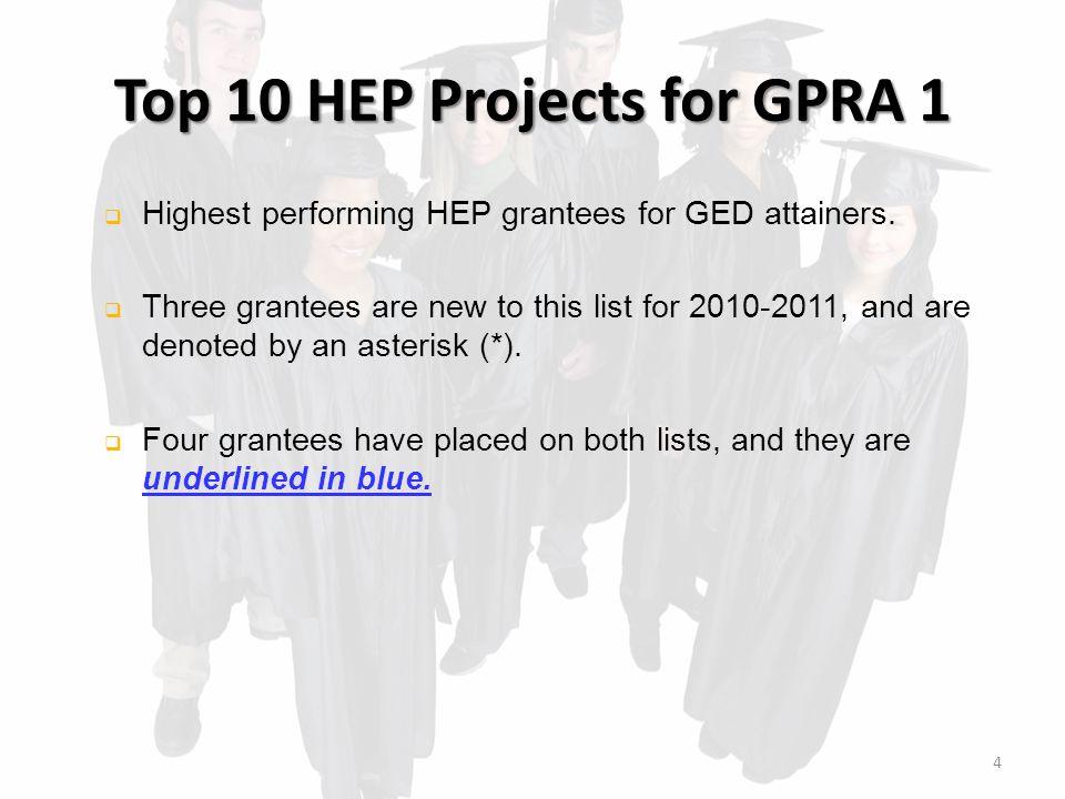 Top 10 CAMP Projects for GPRA 2  CSU at Bakersfield, Bakersfield, CA (100%)*  CSU at Long Beach, Long Beach, CA (100%)  CSU at Monterey Bay, Seaside, CA (100%)*  CSU at Sacramento, Sacramento, CA (100%)*  CSU at San Marcos, San Marcos, CA (100%)  Chemeketa Community College, Salem, OR (100%)*  Mendocino Lake Community College, Ukiah, CA (100%)*  Oregon State University, Corvallis, OR (100%)  Rancho Santiago, Santa Ana, CA (100%)*  University of Idaho, Moscow, ID (100%)*  University of South Florida, Tampa, FL (100%)* 14