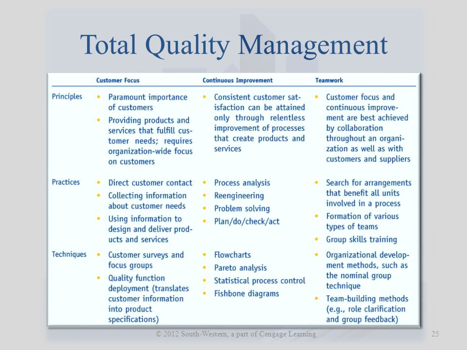 Total Quality Management 25 © 2012 South-Western, a part of Cengage Learning