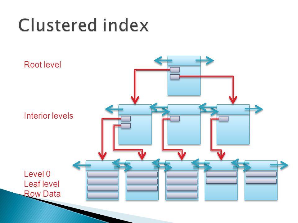 Level 0 Leaf level Row Data Interior levels Root level