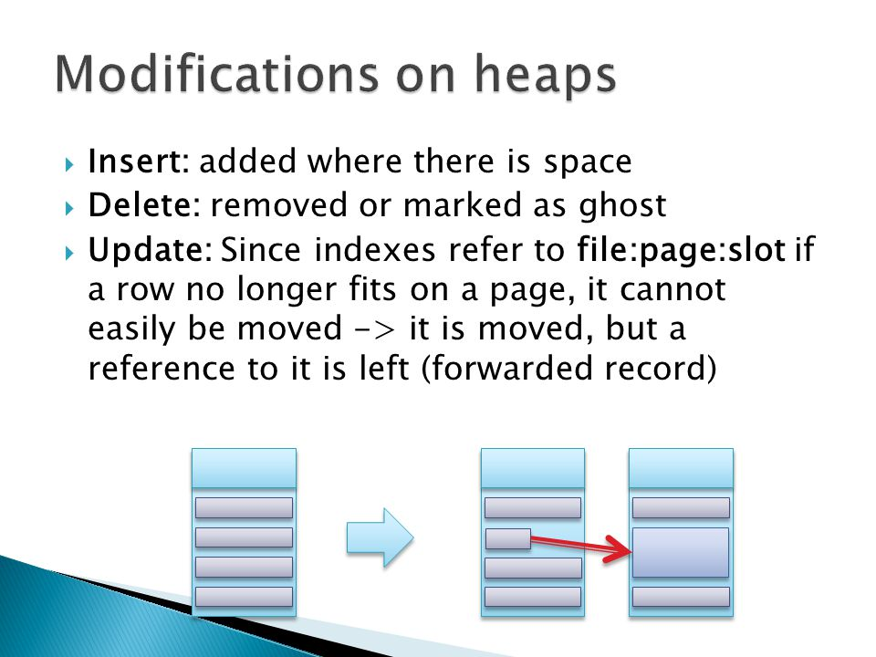  Insert: added where there is space  Delete: removed or marked as ghost  Update: Since indexes refer to file:page:slot if a row no longer fits on a