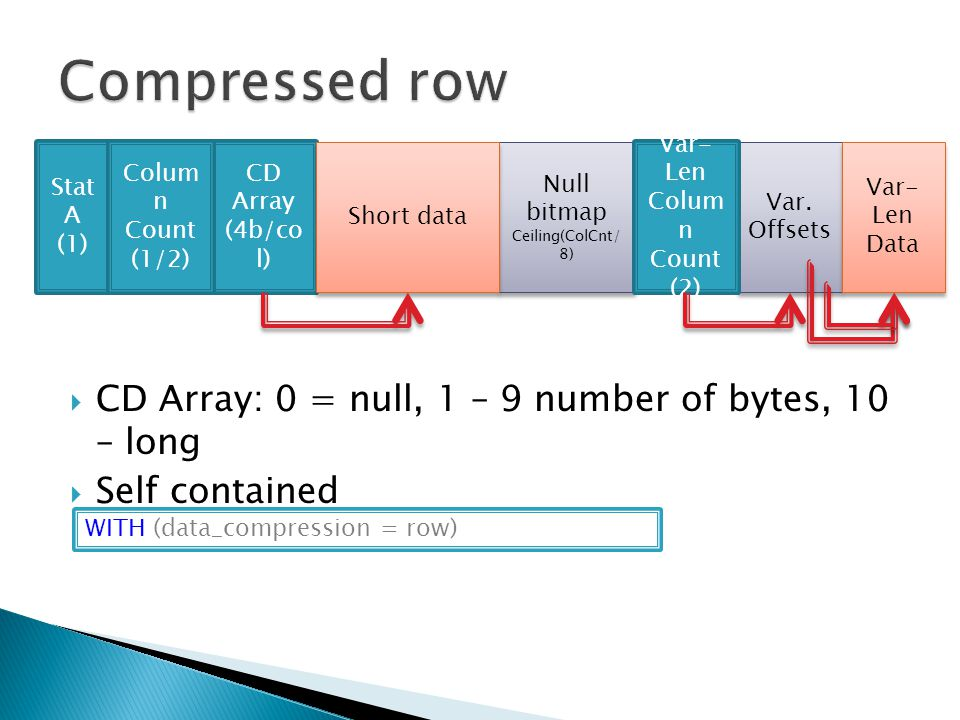  CD Array: 0 = null, 1 – 9 number of bytes, 10 – long  Self contained Stat A (1) CD Array (4b/co l) Colum n Count (1/2) Null bitmap Ceiling(ColCnt/