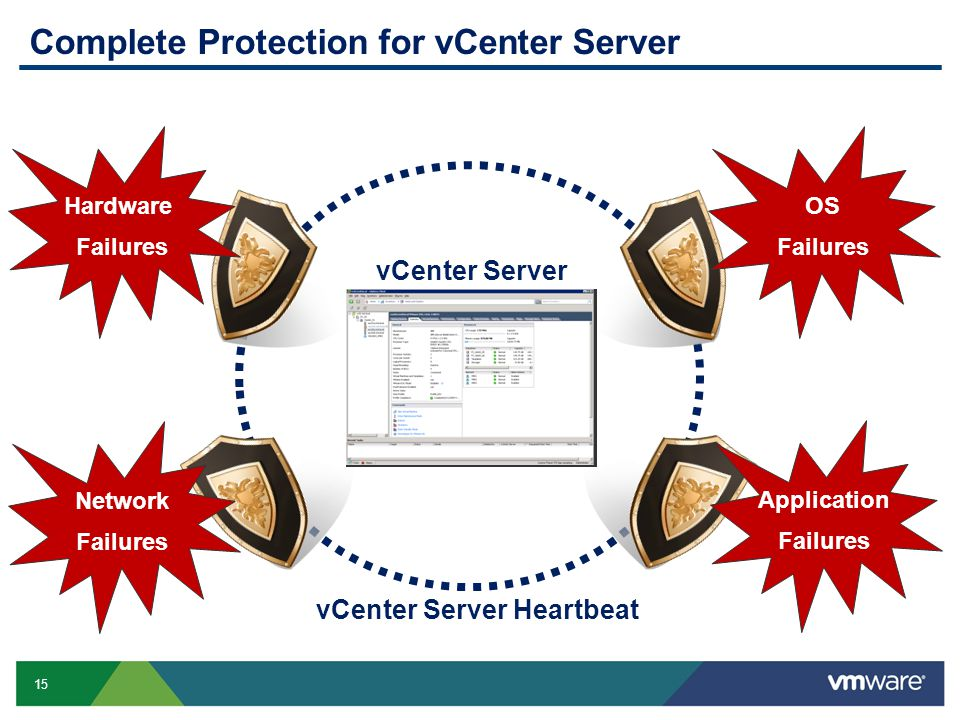 15 Complete Protection for vCenter Server Hardware Failures Network Failures OS Failures Application Failures vCenter Server vCenter Server Heartbeat