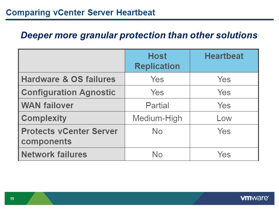 19 Comparing vCenter Server Heartbeat Host Replication Heartbeat Hardware & OS failuresYes Configuration AgnosticYes WAN failoverPartialYes ComplexityMedium-HighLow Protects vCenter Server components NoYes Network failuresNoYes Deeper more granular protection than other solutions