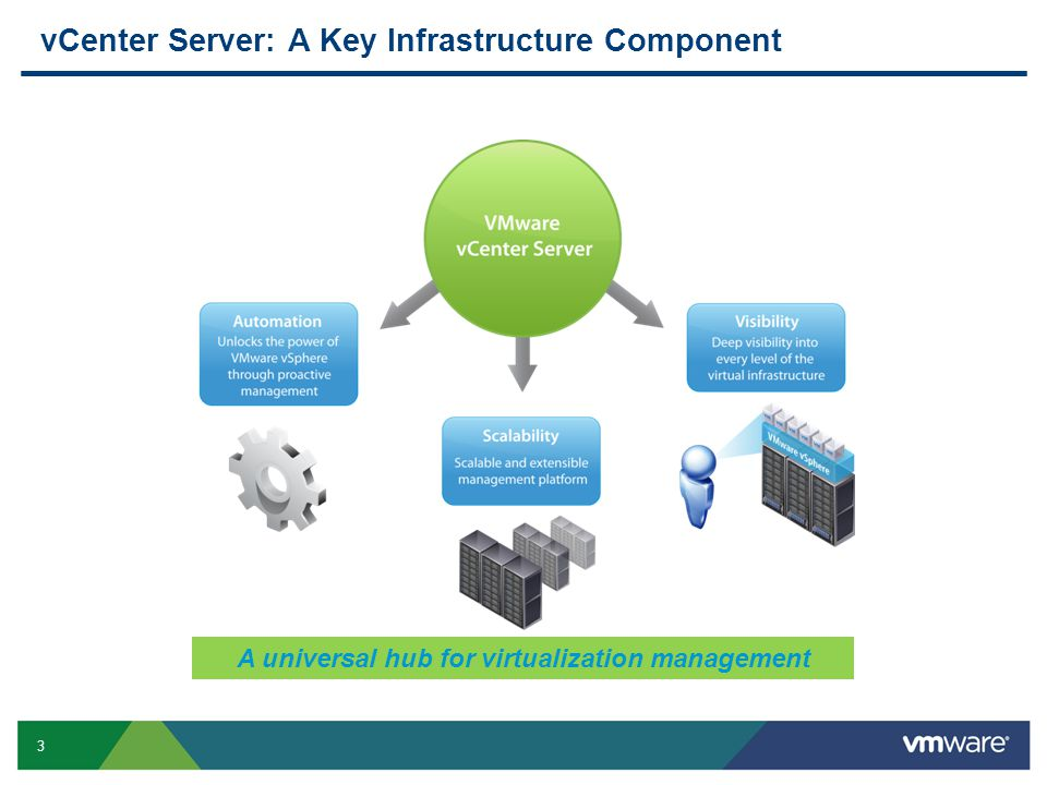 3 vCenter Server: A Key Infrastructure Component A universal hub for virtualization management