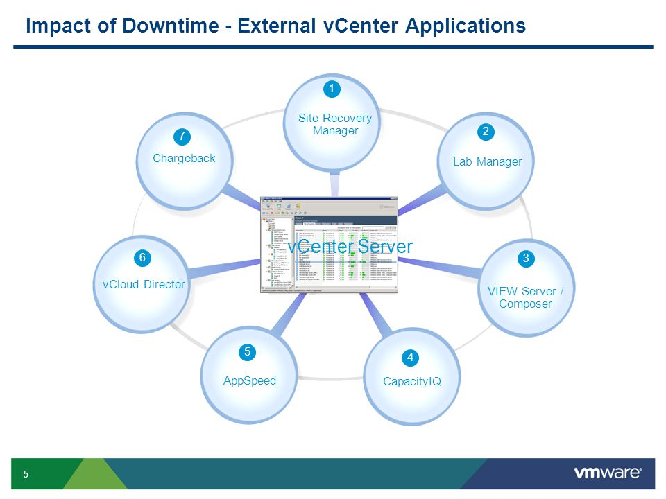 5 Impact of Downtime - External vCenter Applications 7 Chargeback Site Recovery Manager 1 Lab Manager 2 VIEW Server / Composer 3 CapacityIQ 4 AppSpeed 5 vCloud Director 6 vCenter Server