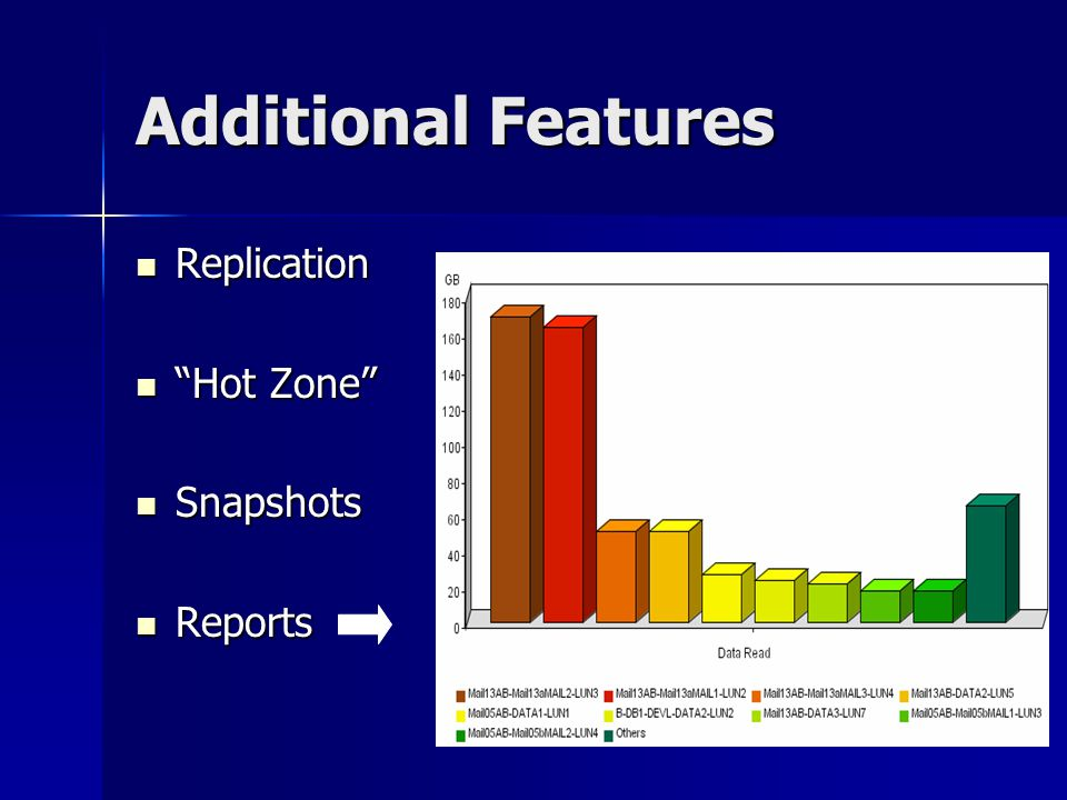 "Additional Features Replication Replication ""Hot Zone"" ""Hot Zone"" Snapshots Snapshots Reports Reports"