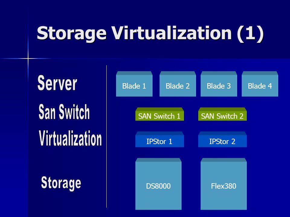 Blade 1Blade 4Blade 2Blade 3 SAN Switch 1SAN Switch 2 IPStor 1IPStor 2 DS8000Flex380 Storage Virtualization (1)