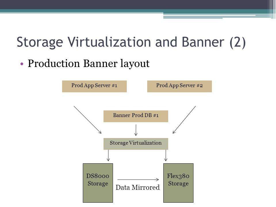 Storage Virtualization and Banner (2) Production Banner layout Prod App Server #1Prod App Server #2 Banner Prod DB #1 DS8000 Storage Flex380 Storage S