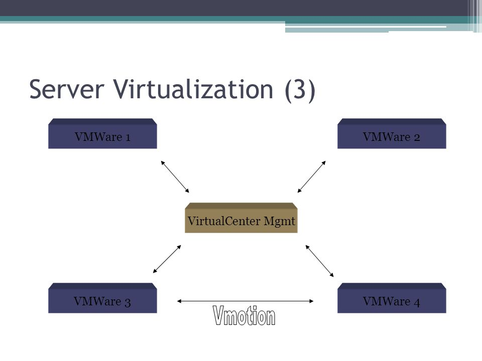 Server Virtualization (3) VMWare 1 VMWare 3VMWare 4 VMWare 2 VirtualCenter Mgmt