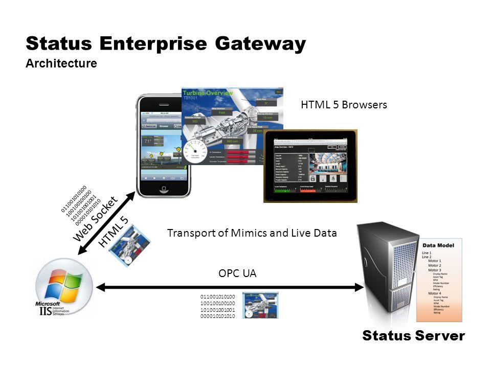 Status Enterprise Gateway Architecture Status Server OPC UA 011001010100 100100100100 101001001001 000010101010 Transport of Mimics and Live Data HTML 5 Browsers Web Socket 011001010100 100100100100 101001001001 000010101010 HTML 5