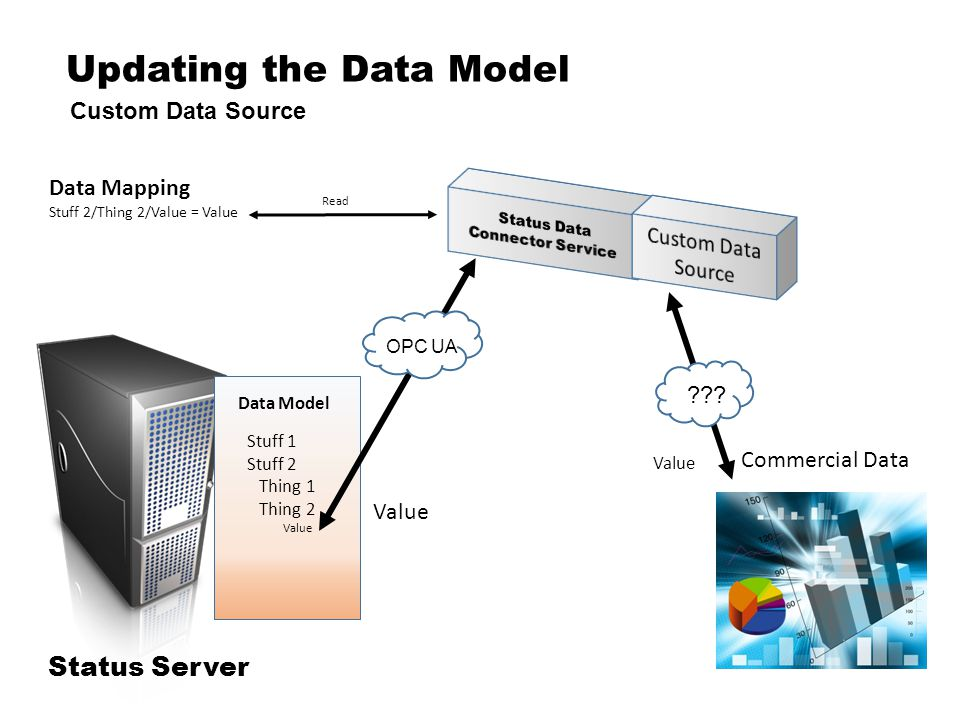 Updating the Data Model Custom Data Source Status Server Data Mapping Stuff 2/Thing 2/Value = Value Commercial Data Value Read .