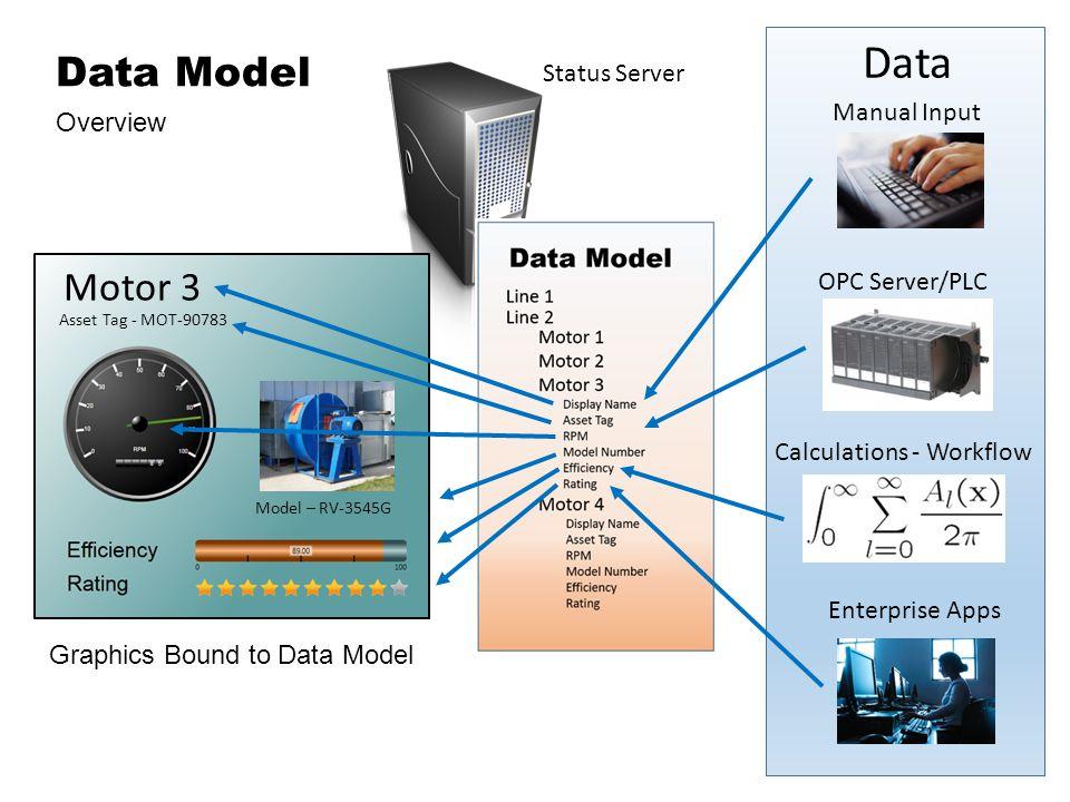 Motor 3 Asset Tag - MOT-90783 Model – RV-3545G Manual Input Calculations - Workflow OPC Server/PLC Enterprise Apps Data Graphics Bound to Data Model Data Model Overview Status Server