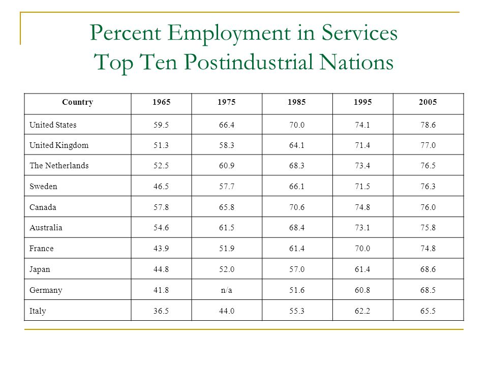 Percent Employment in Services Top Ten Postindustrial Nations Country19651975198519952005 United States59.566.470.074.178.6 United Kingdom51.358.364.171.477.0 The Netherlands52.560.968.373.476.5 Sweden46.557.766.171.576.3 Canada57.865.870.674.876.0 Australia54.661.568.473.175.8 France43.951.961.470.074.8 Japan44.852.057.061.468.6 Germany41.8n/a51.660.868.5 Italy36.544.055.362.265.5