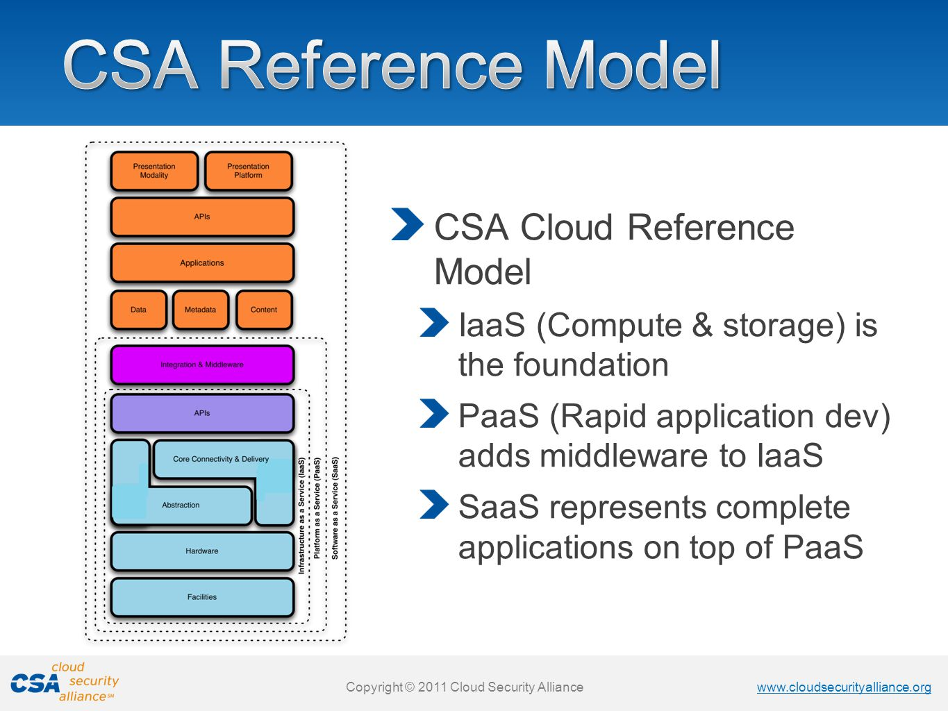 www.cloudsecurityalliance.org Copyright © 2011 Cloud Security Alliance www.cloudsecurityalliance.org Copyright © 2011 Cloud Security Alliance CSA Cloud Reference Model IaaS (Compute & storage) is the foundation PaaS (Rapid application dev) adds middleware to IaaS SaaS represents complete applications on top of PaaS