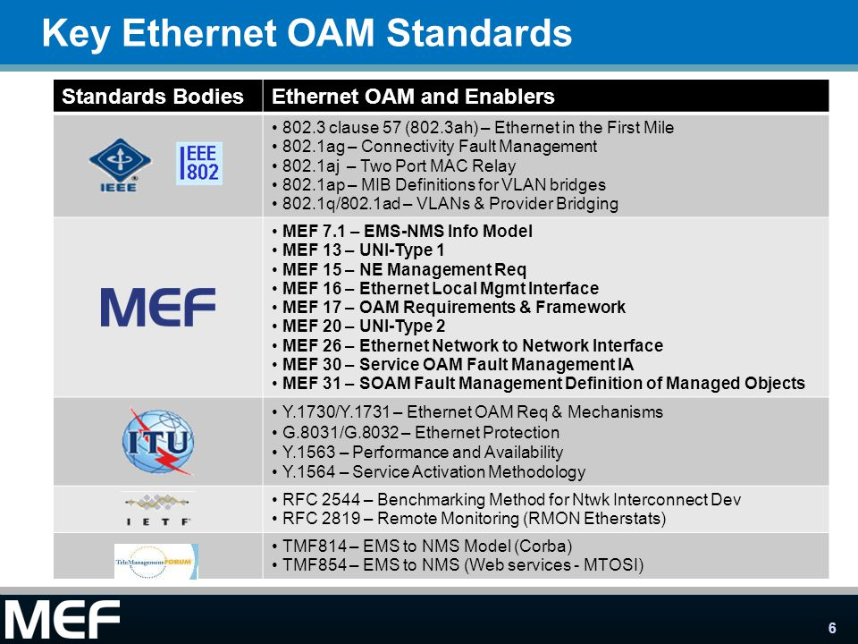 6 Key Ethernet OAM Standards Standards BodiesEthernet OAM and Enablers 802.3 clause 57 (802.3ah) – Ethernet in the First Mile 802.1ag – Connectivity Fault Management 802.1aj – Two Port MAC Relay 802.1ap – MIB Definitions for VLAN bridges 802.1q/802.1ad – VLANs & Provider Bridging MEF 7.1 – EMS-NMS Info Model MEF 13 – UNI-Type 1 MEF 15 – NE Management Req MEF 16 – Ethernet Local Mgmt Interface MEF 17 – OAM Requirements & Framework MEF 20 – UNI-Type 2 MEF 26 – Ethernet Network to Network Interface MEF 30 – Service OAM Fault Management IA MEF 31 – SOAM Fault Management Definition of Managed Objects Y.1730/Y.1731 – Ethernet OAM Req & Mechanisms G.8031/G.8032 – Ethernet Protection Y.1563 – Performance and Availability Y.1564 – Service Activation Methodology RFC 2544 – Benchmarking Method for Ntwk Interconnect Dev RFC 2819 – Remote Monitoring (RMON Etherstats) TMF814 – EMS to NMS Model (Corba) TMF854 – EMS to NMS (Web services - MTOSI)