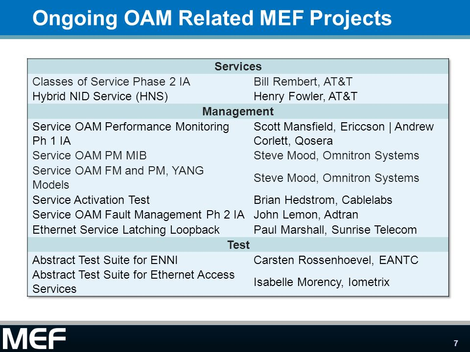 7 Ongoing OAM Related MEF Projects