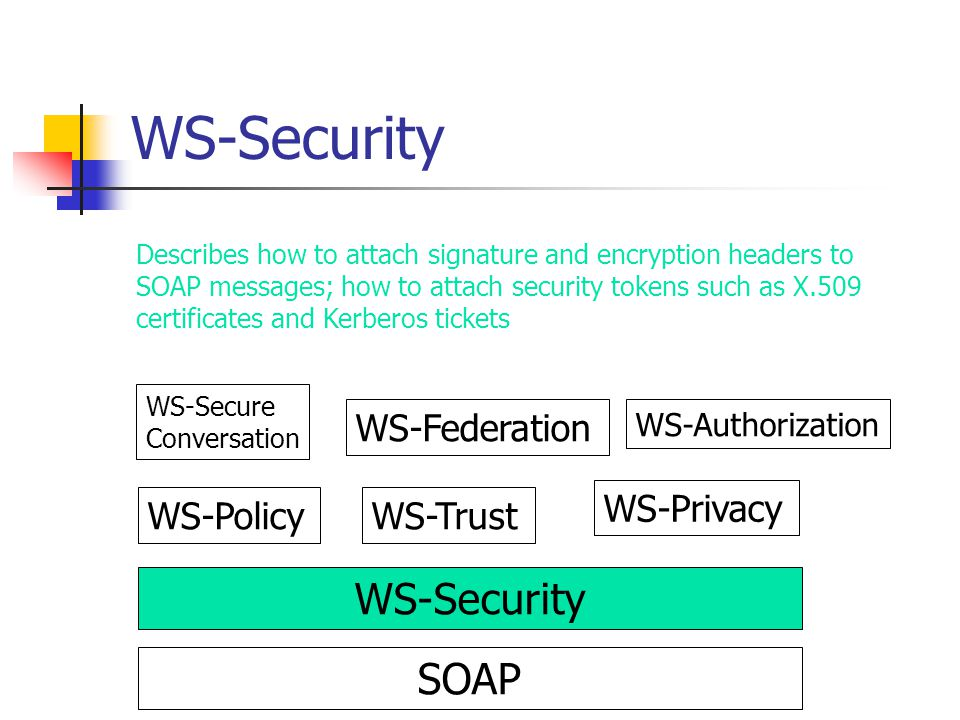 SOAP WS-Security WS-PolicyWS-Trust WS-Privacy WS-Secure Conversation WS-Federation WS-Authorization WS-Security Describes how to attach signature and