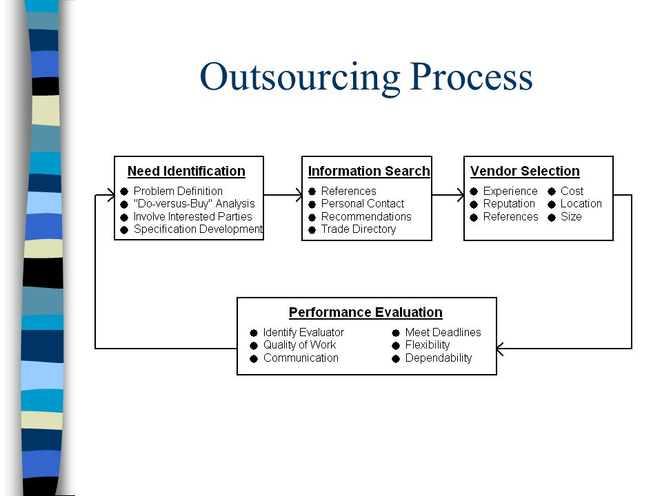 Outsourcing Process