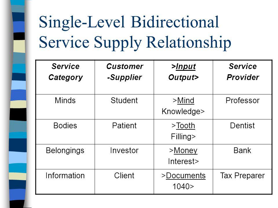 Single-Level Bidirectional Service Supply Relationship Service Category Customer -Supplier >Input Output> Service Provider MindsStudent>Mind Knowledge