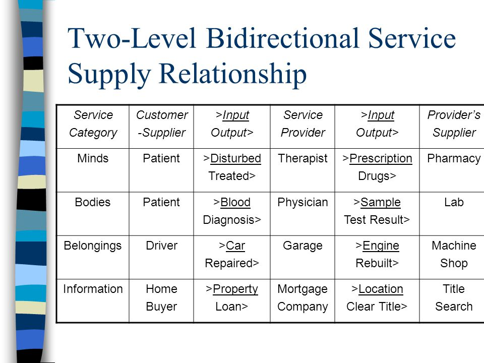 Two-Level Bidirectional Service Supply Relationship Service Category Customer -Supplier >Input Output> Service Provider >Input Output> Provider's Supp