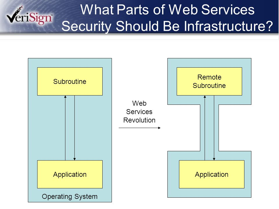 What Parts of Web Services Security Should Be Infrastructure? Operating System Subroutine Application Remote Subroutine Application Web Services Revol