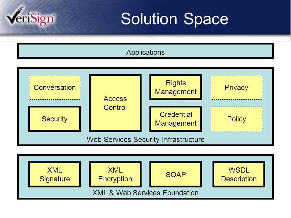 Solution Space Applications Web Services Security Infrastructure Security Conversation Access Control Rights Management Privacy Credential Management