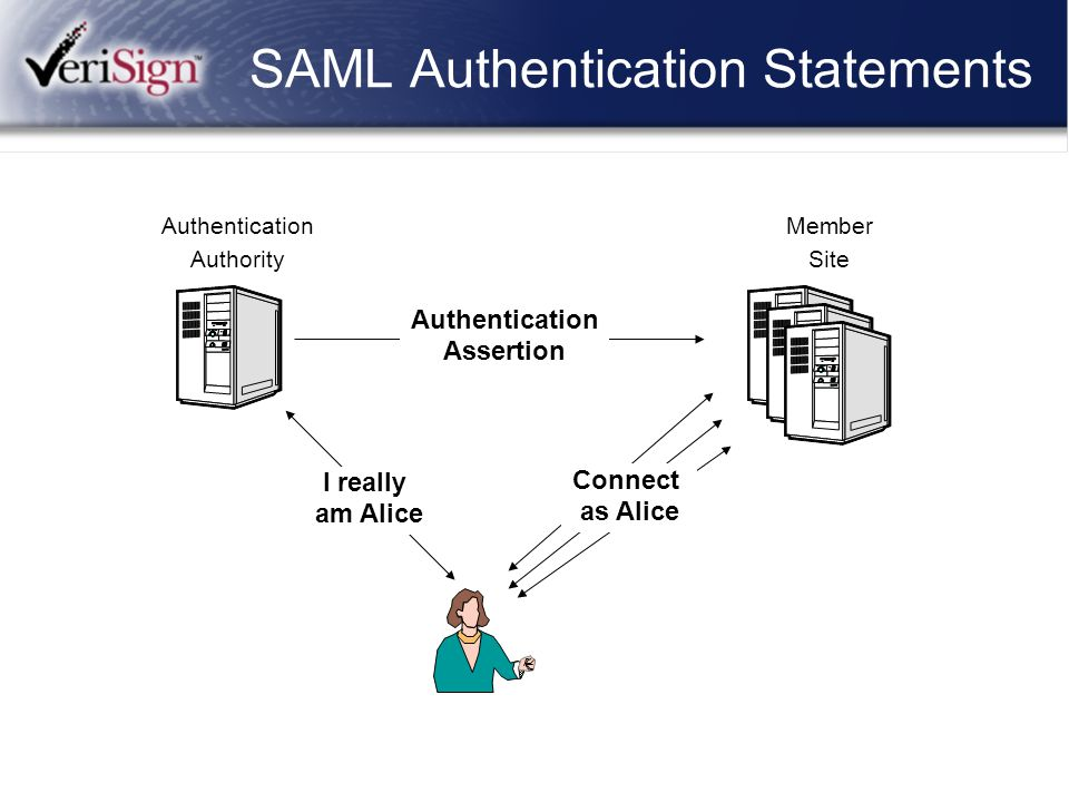SAML Authentication Statements Authentication Authority Member Site I really am Alice Connect as Alice Authentication Assertion