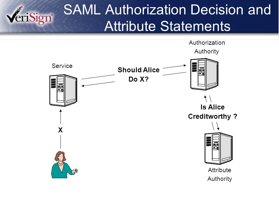 SAML Authorization Decision and Attribute Statements Authorization Authority Attribute Authority Service Should Alice Do X? Is Alice Creditworthy ? X