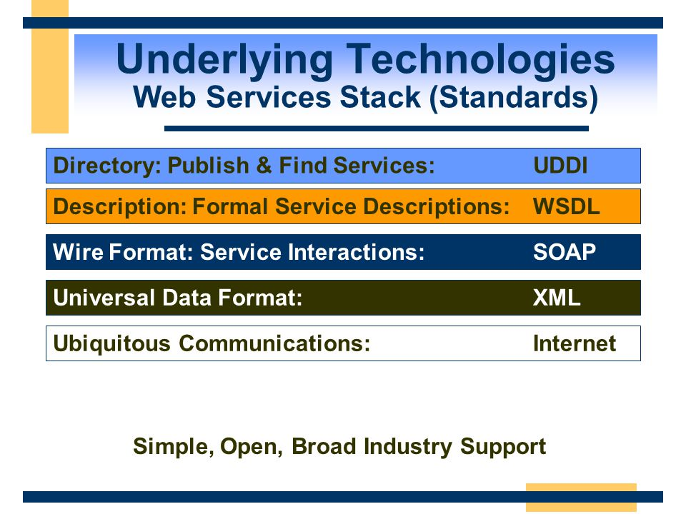 Underlying Technologies XML Is the Glue Program the Web XML Browse the Web HTML T C P/IP Connect the Web Technology Innovation ConnectivityPresentatio