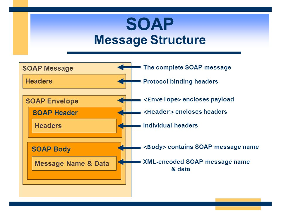 """SOAP The HTTP Aspect  SOAP requests are HTTP POST requests POST /WebCalculator/Calculator.asmx HTTP/1.1 Content-Type: text/xml SOAPAction: """"http://te"""