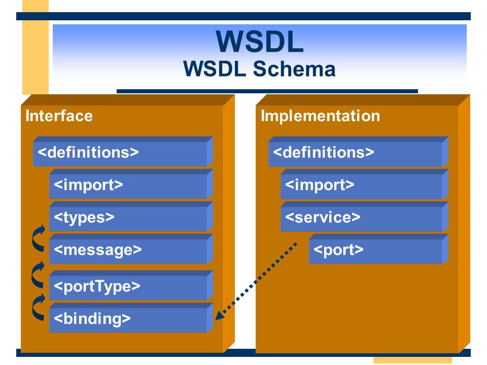  XML schema for describing Web Services 1. Service interface definition – Abstract semantics for Web Service 2. Service implementation definition – C