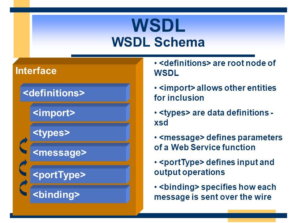WSDL WSDL Schema ImplementationInterface