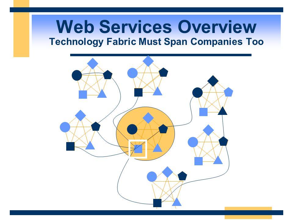 Web Services Overview Internet Business Processes Span Companies