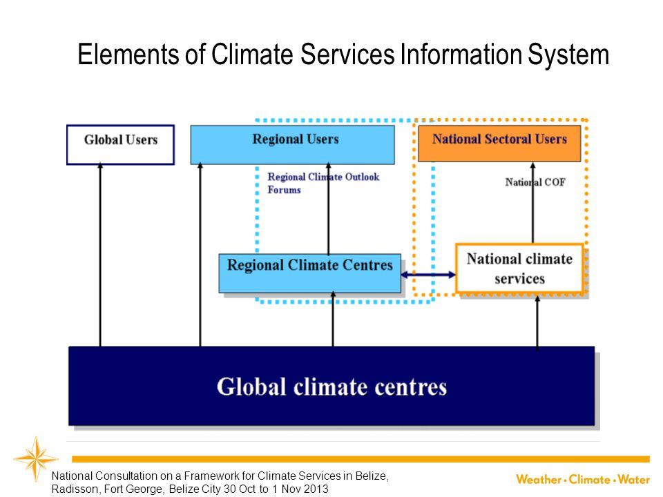 Elements of Climate Services Information System National Consultation on a Framework for Climate Services in Belize, Radisson, Fort George, Belize Cit