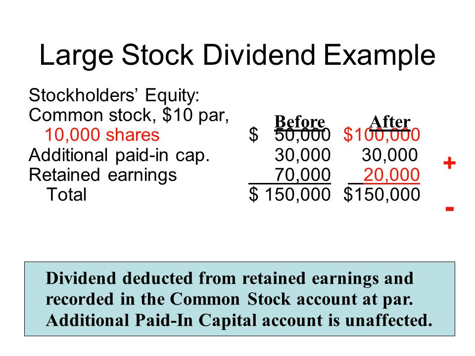 Stock Splits Results in additional issuance of shares Reduces par value per share No change in Stockholders' Equity accounts Certificate of Stock $3 par value Certificate of Stock $1 par value