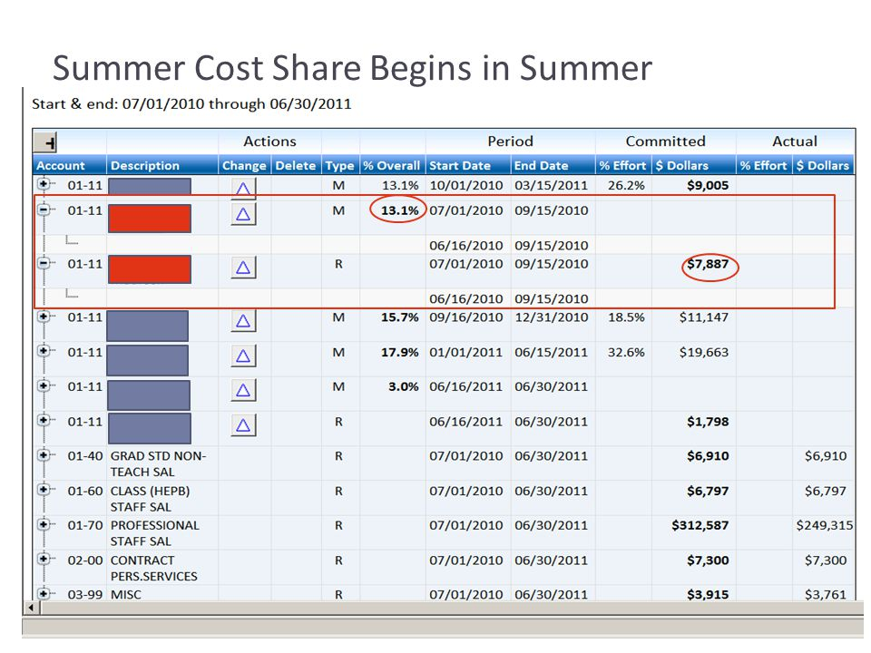 Summer Cost Share Begins in Summer